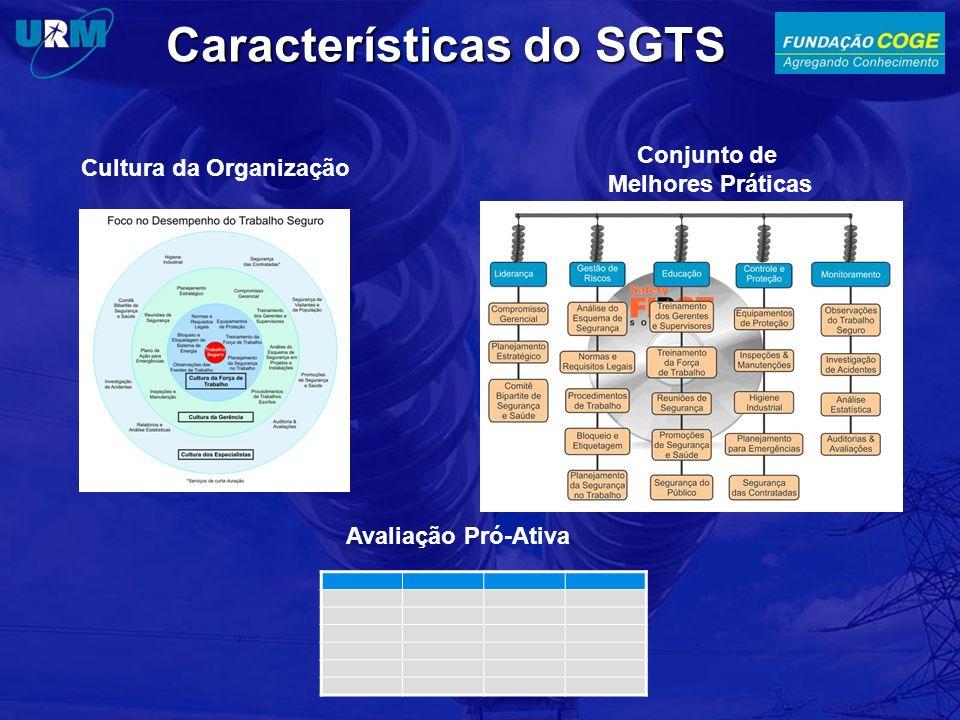 Características do SGTS