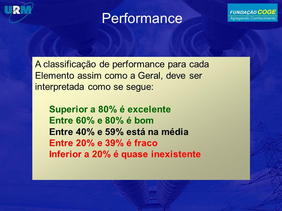 Performance A classificação de performance para cada Elemento assim como a Geral, deve ser interpretada como se segue: