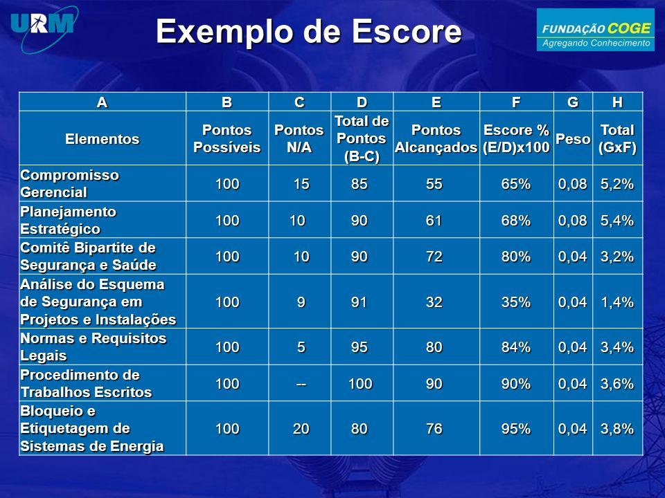 Exemplo de Escore A B C D E F G H Elementos Pontos Possíveis