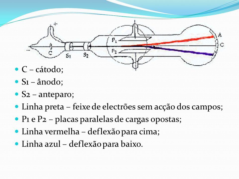 C – cátodo; S1 – ânodo; S2 – anteparo; Linha preta – feixe de electrões sem acção dos campos; P1 e P2 – placas paralelas de cargas opostas;