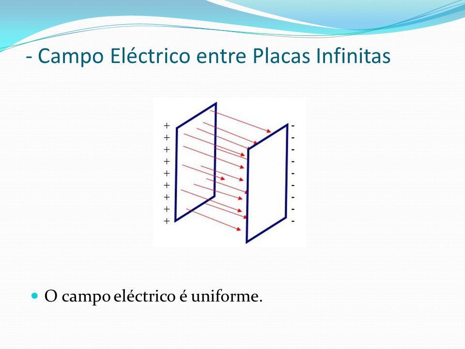 - Campo Eléctrico entre Placas Infinitas