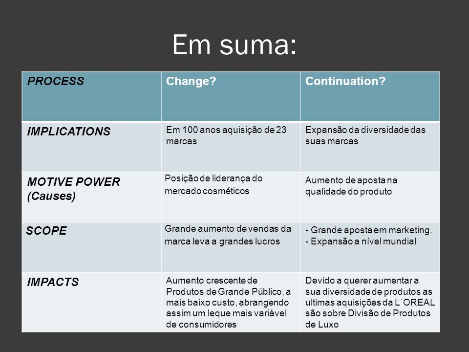 Em suma: PROCESS Change Continuation IMPLICATIONS MOTIVE POWER