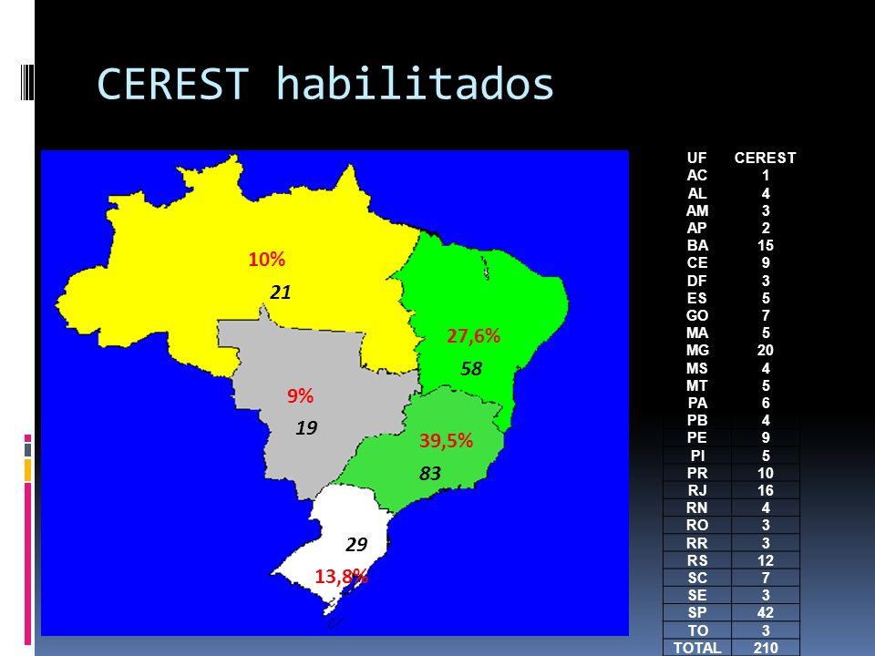 CEREST habilitados 10% 21 27,6% 58 9% 19 39,5% 83 29 13,8% UF CEREST