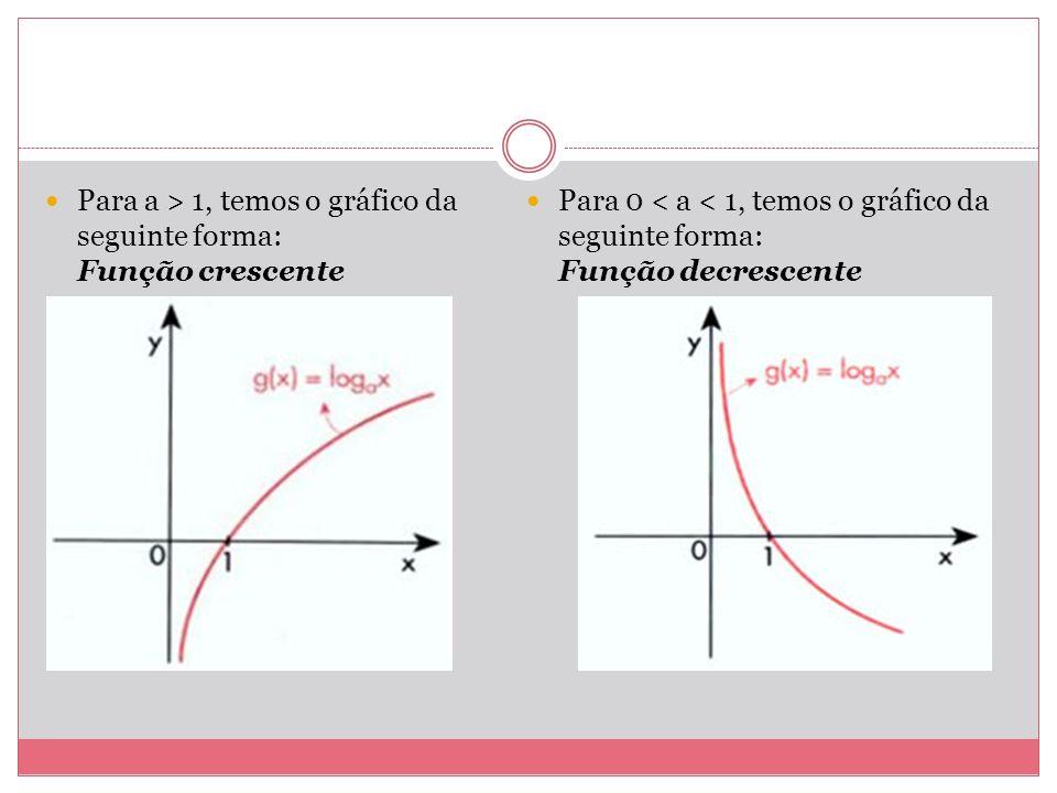 Para a > 1, temos o gráfico da seguinte forma: Função crescente
