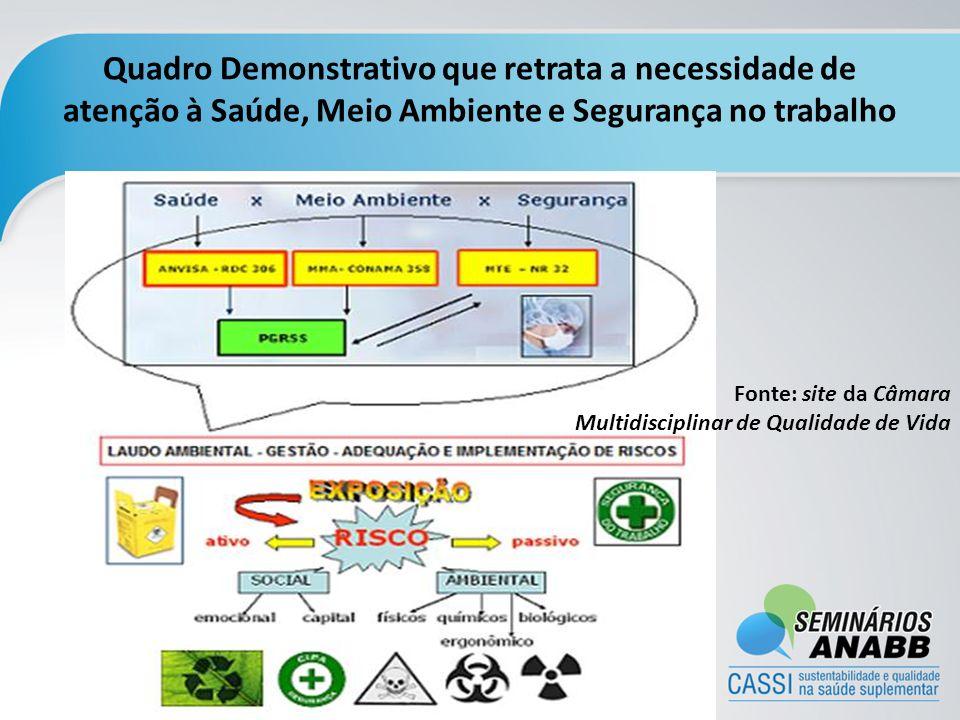 Quadro Demonstrativo que retrata a necessidade de atenção à Saúde, Meio Ambiente e Segurança no trabalho