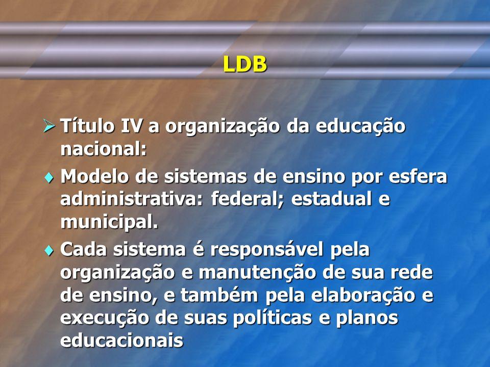 LDB Título IV a organização da educação nacional: