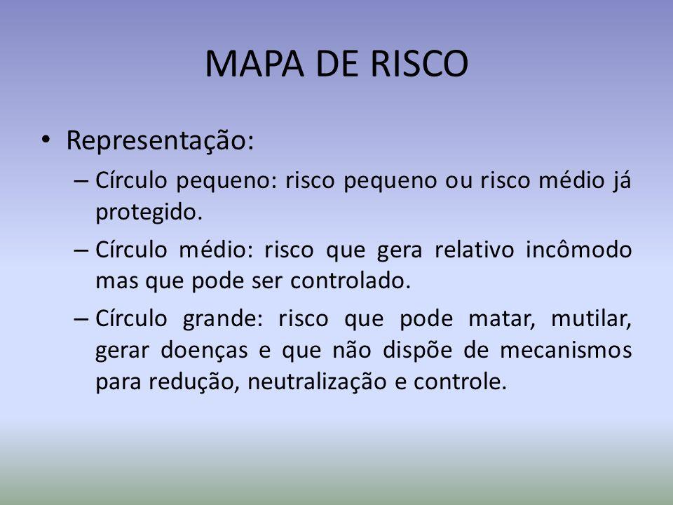 MAPA DE RISCO Representação: