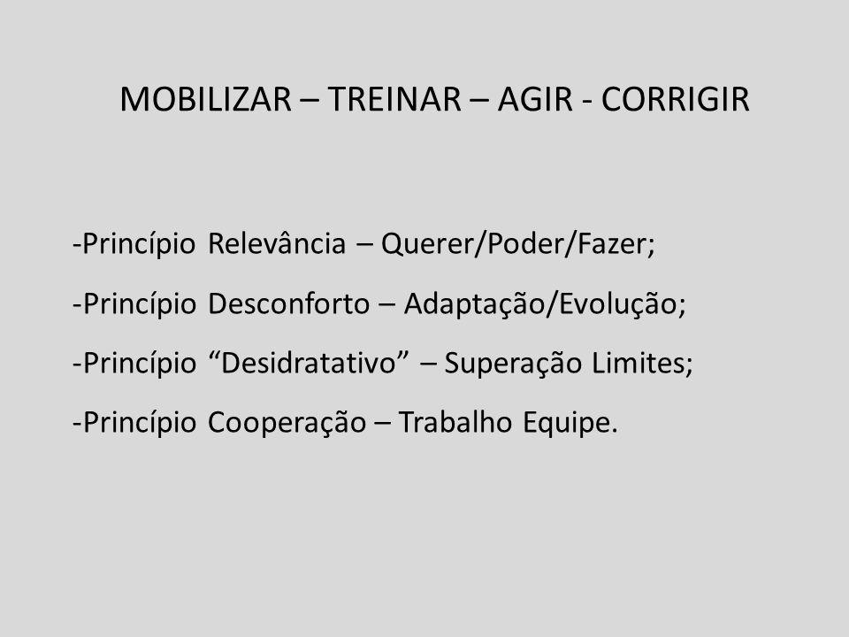 MOBILIZAR – TREINAR – AGIR - CORRIGIR