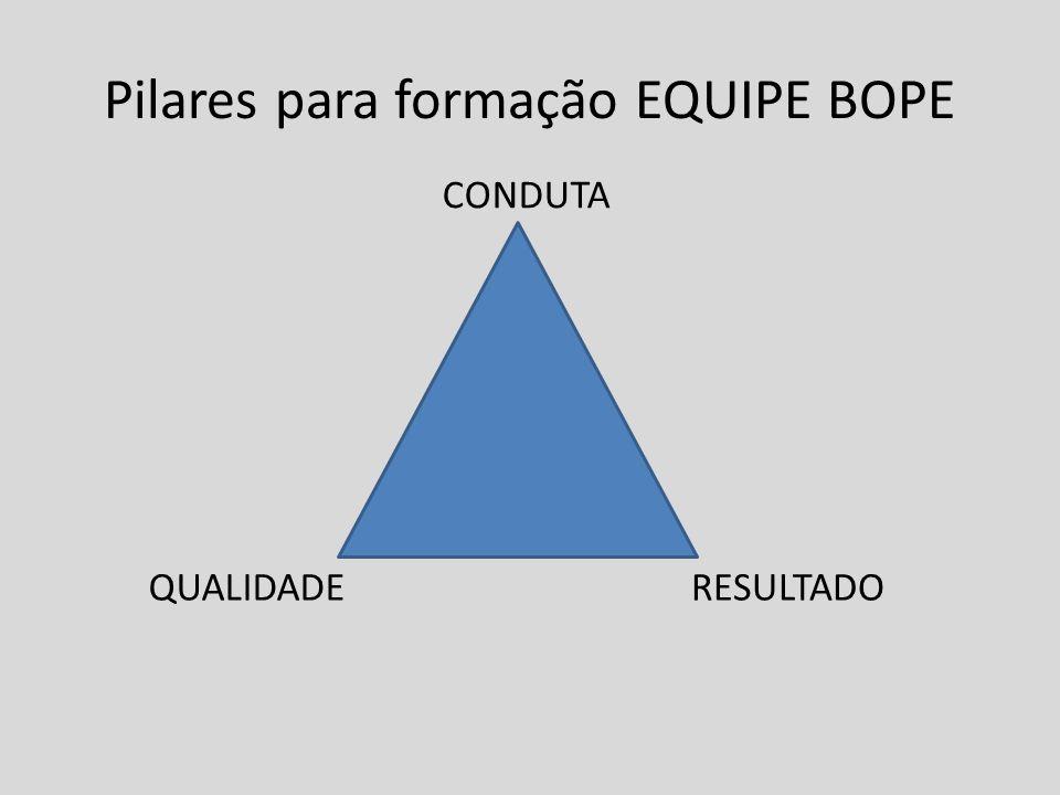 Pilares para formação EQUIPE BOPE