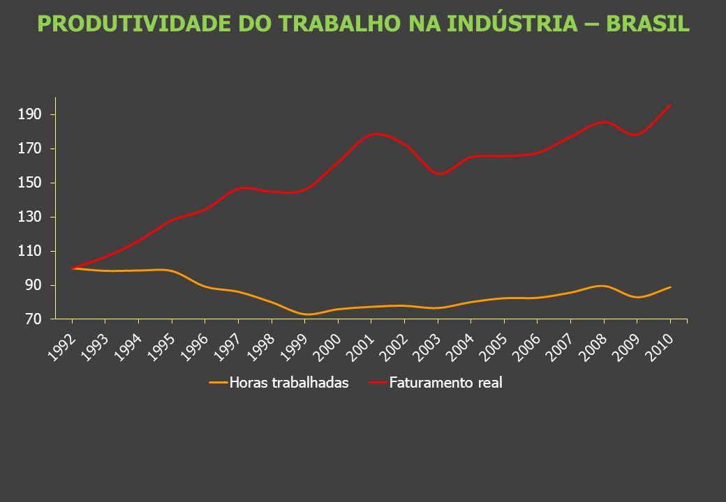 PRODUTIVIDADE DO TRABALHO NA INDÚSTRIA – BRASIL
