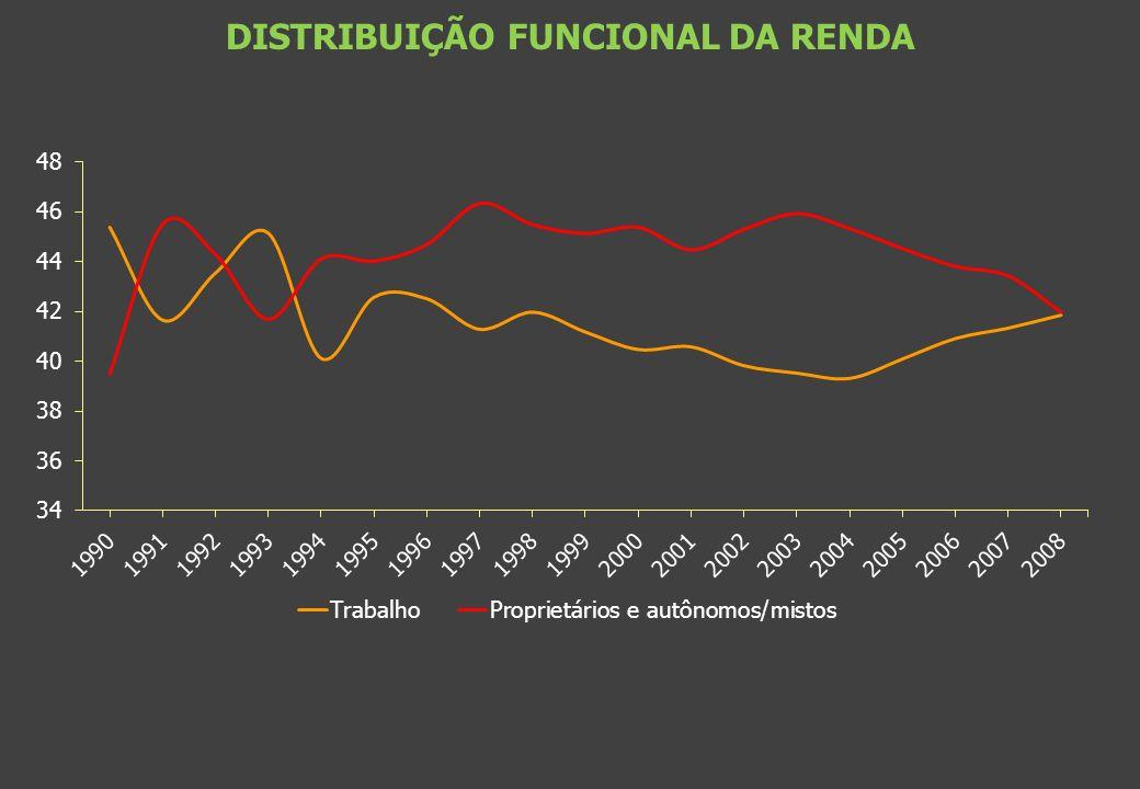 DISTRIBUIÇÃO FUNCIONAL DA RENDA