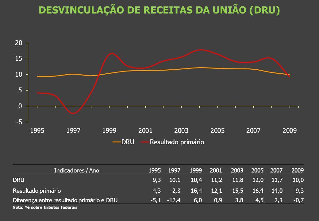 DESVINCULAÇÃO DE RECEITAS DA UNIÃO (DRU)