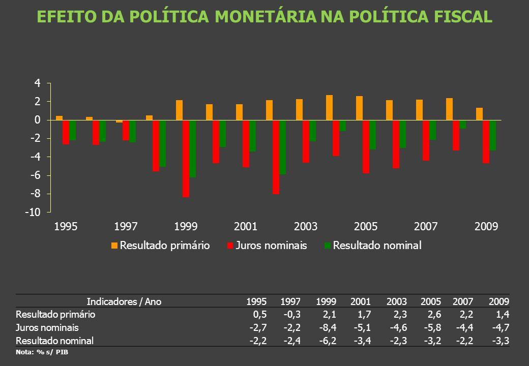 EFEITO DA POLÍTICA MONETÁRIA NA POLÍTICA FISCAL