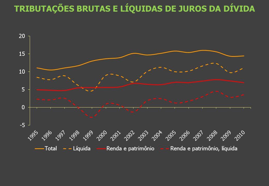 TRIBUTAÇÕES BRUTAS E LÍQUIDAS DE JUROS DA DÍVIDA