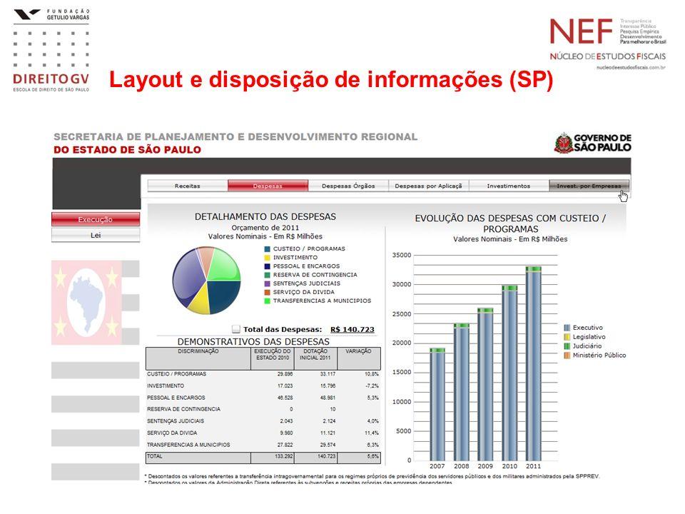 Layout e disposição de informações (SP)