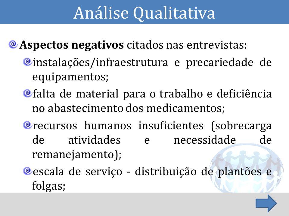 Análise Qualitativa Aspectos negativos citados nas entrevistas: