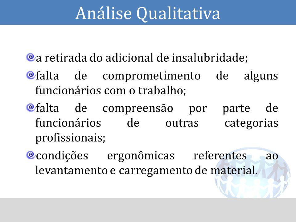Análise Qualitativa a retirada do adicional de insalubridade;
