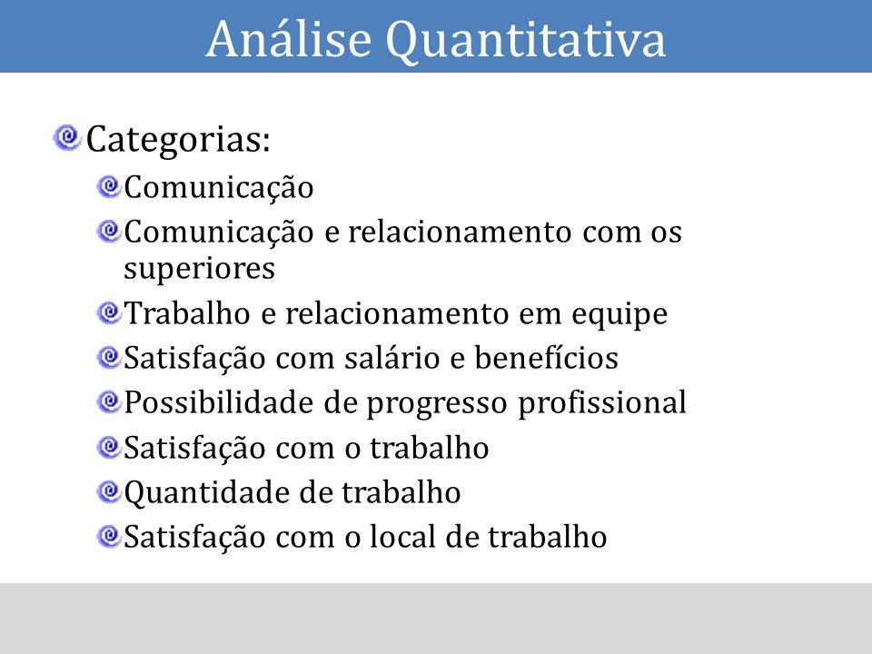 Análise Quantitativa Categorias: Comunicação
