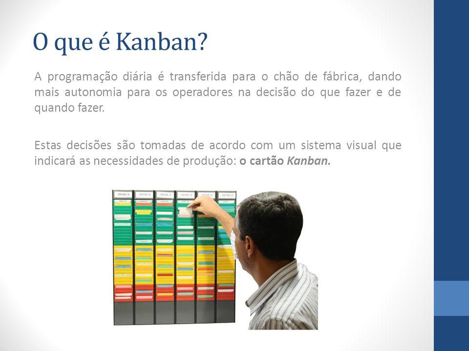 O que é Kanban