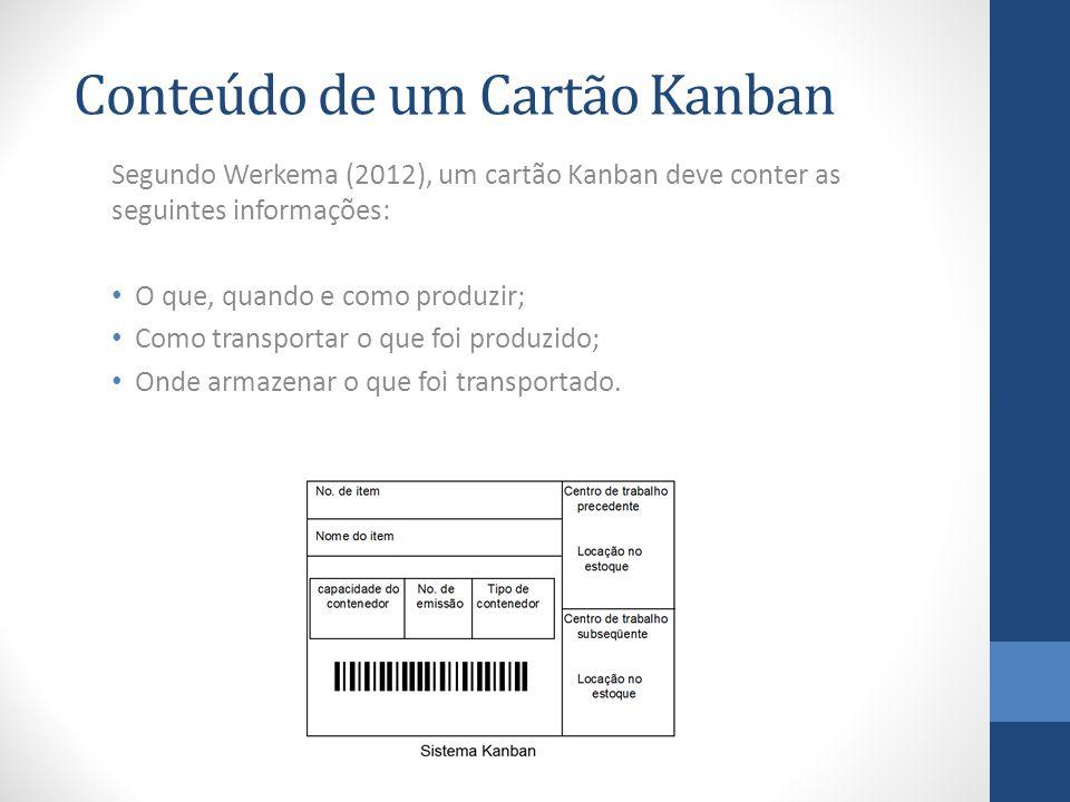 Conteúdo de um Cartão Kanban