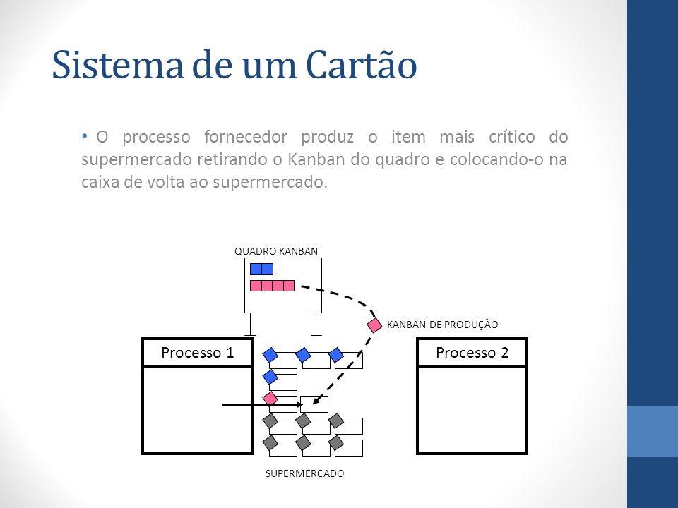 Sistema de um Cartão
