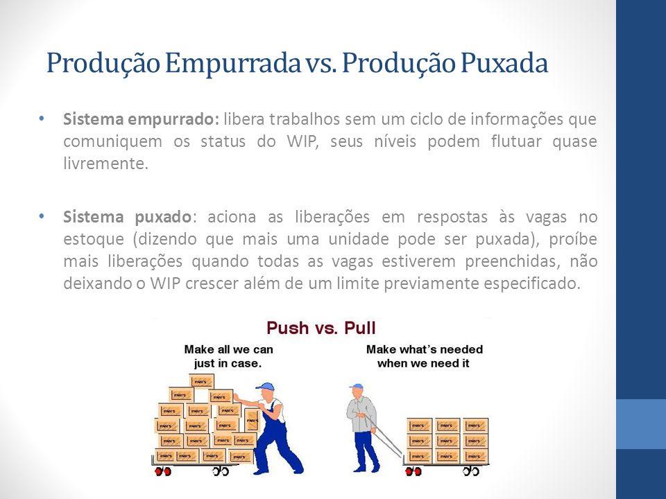 Produção Empurrada vs. Produção Puxada