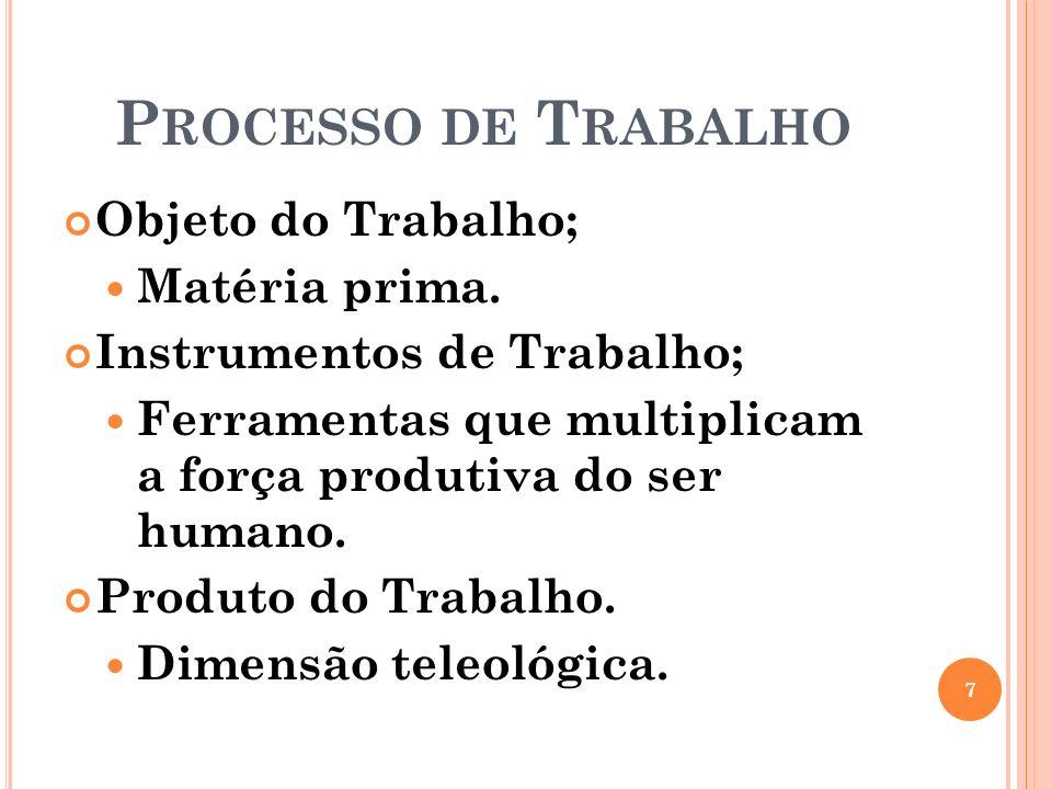 Processo de Trabalho Objeto do Trabalho; Matéria prima.
