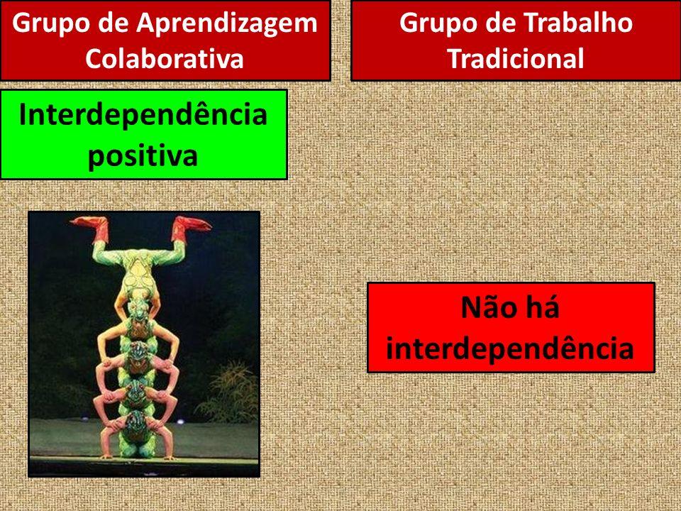 Interdependência positiva Não há interdependência