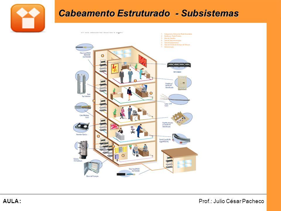 Cabeamento Estruturado - Subsistemas