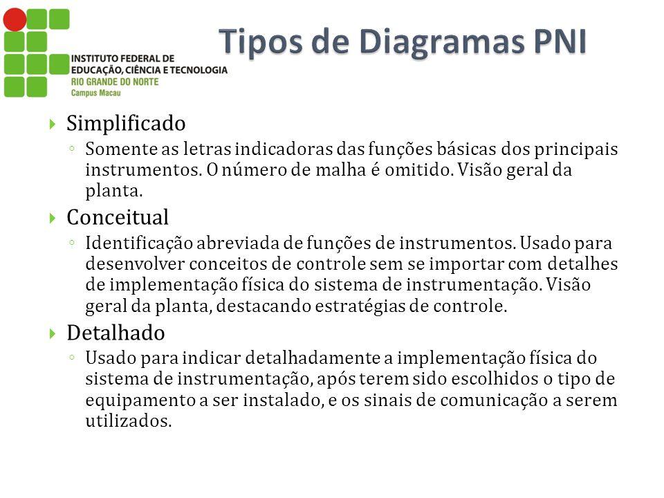 Tipos de Diagramas PNI Simplificado Conceitual Detalhado