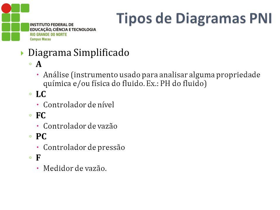 Tipos de Diagramas PNI Diagrama Simplificado A LC FC PC F