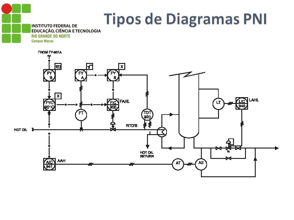 Tipos de Diagramas PNI