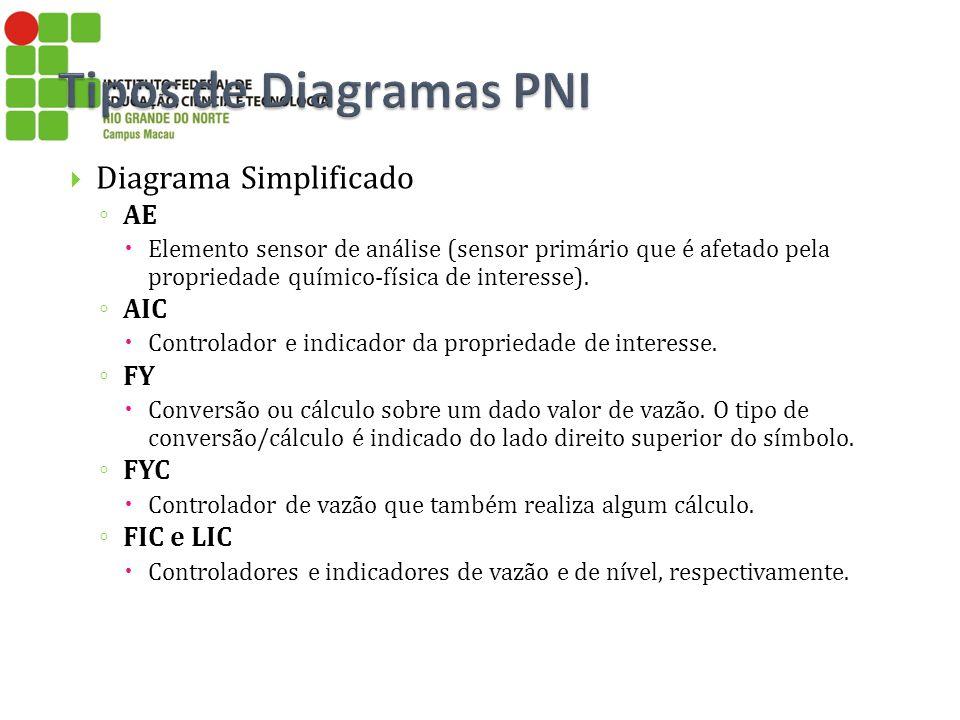 Tipos de Diagramas PNI Diagrama Simplificado AE AIC FY FYC FIC e LIC