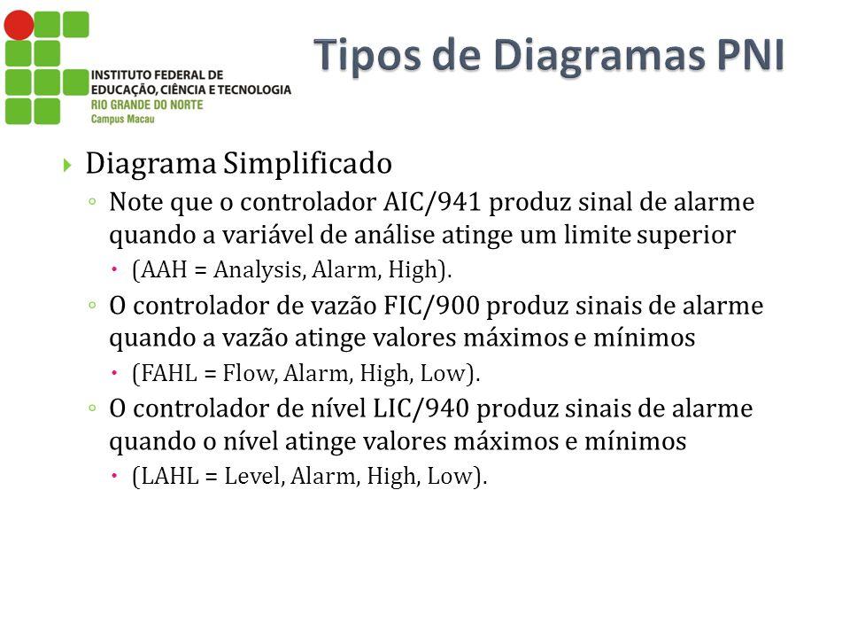 Tipos de Diagramas PNI Diagrama Simplificado