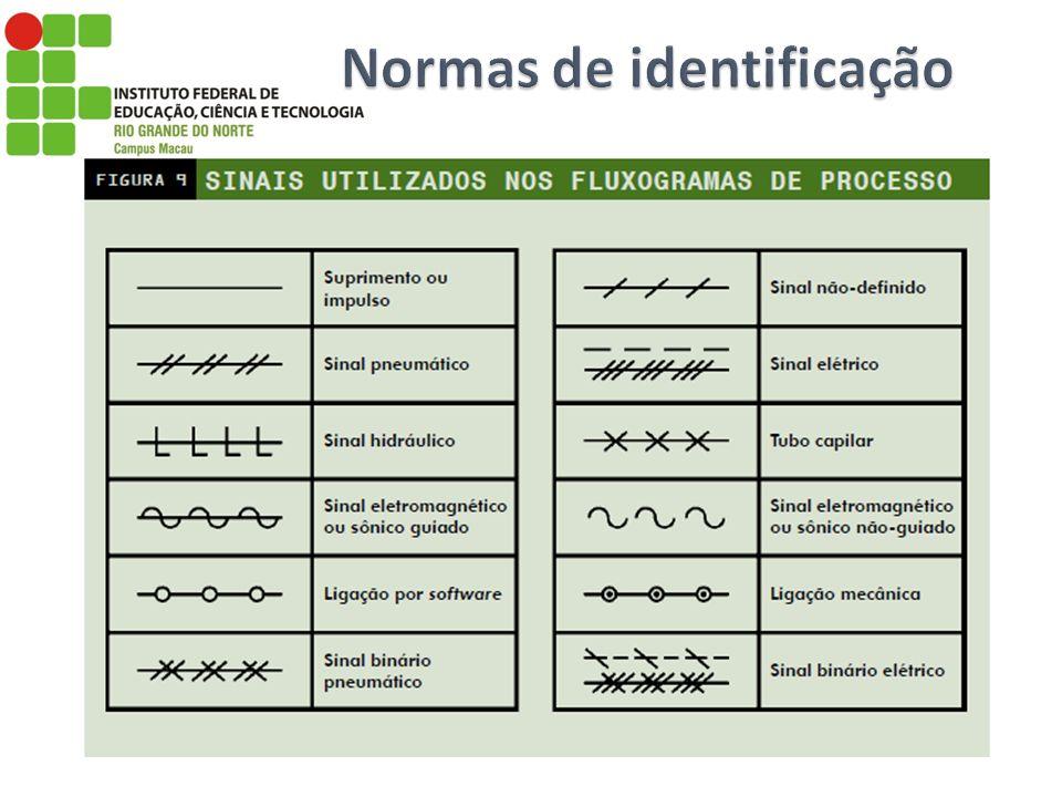 Normas de identificação