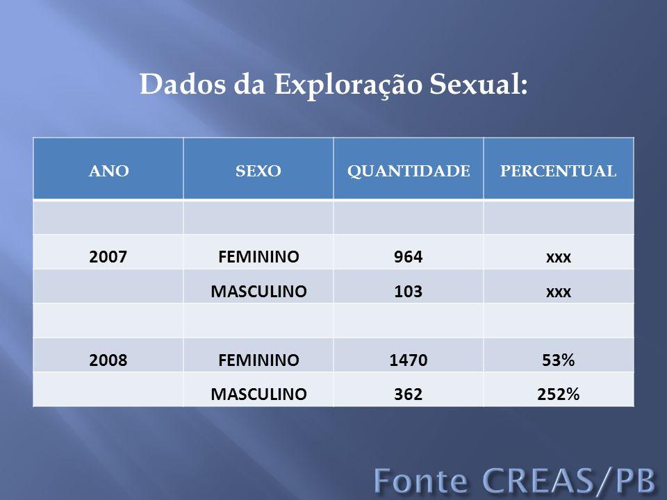 Dados da Exploração Sexual: