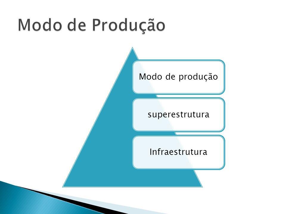 Modo de Produção Modo de produção superestrutura Infraestrutura