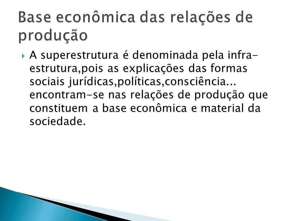 Base econômica das relações de produção