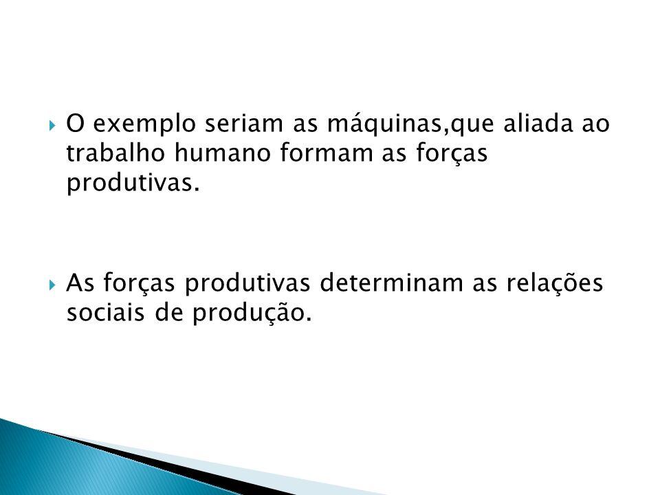 O exemplo seriam as máquinas,que aliada ao trabalho humano formam as forças produtivas.