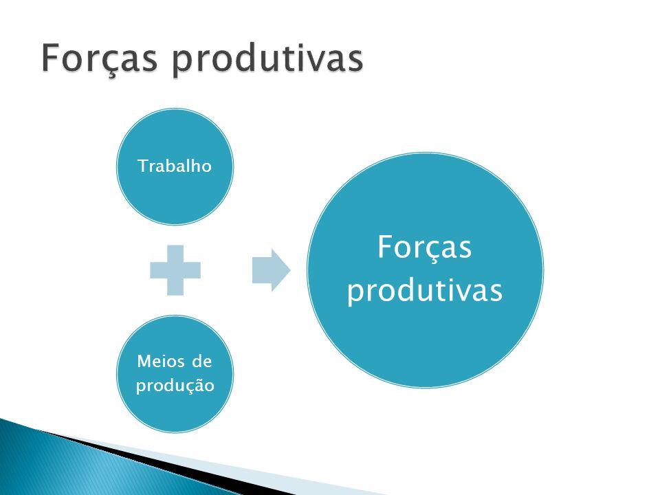 Forças produtivas Trabalho Meios de produção Forças produtivas