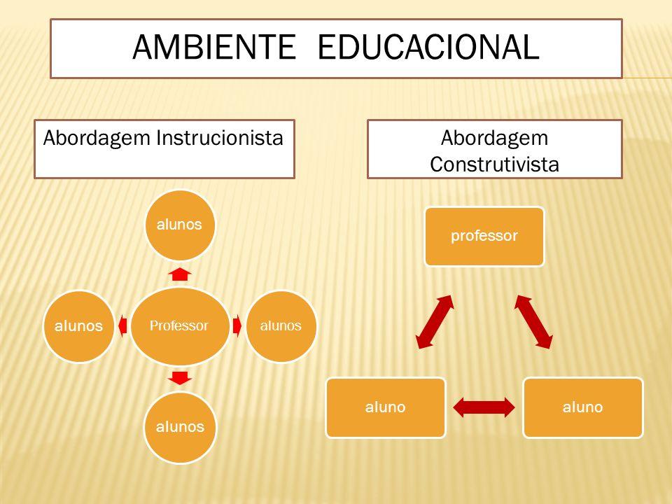 AMBIENTE EDUCACIONAL Abordagem Instrucionista Abordagem Construtivista