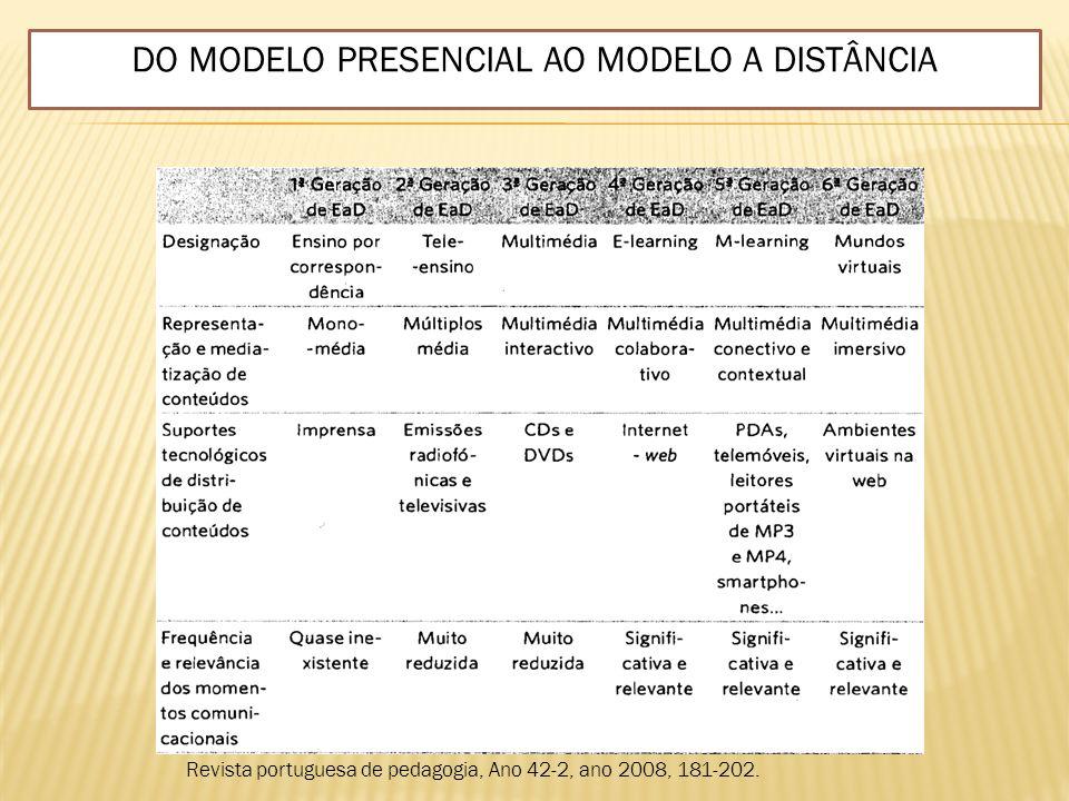 DO MODELO PRESENCIAL AO MODELO A DISTÂNCIA