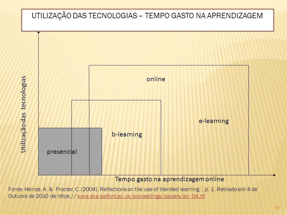 UTILIZAÇÃO DAS TECNOLOGIAS – TEMPO GASTO NA APRENDIZAGEM