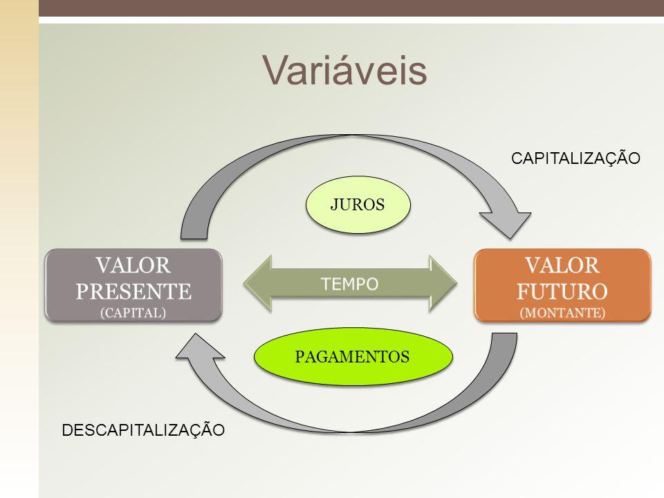 Variáveis VALOR PRESENTE VALOR FUTURO CAPITALIZAÇÃO JUROS TEMPO