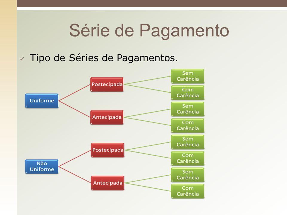Série de Pagamento Tipo de Séries de Pagamentos.