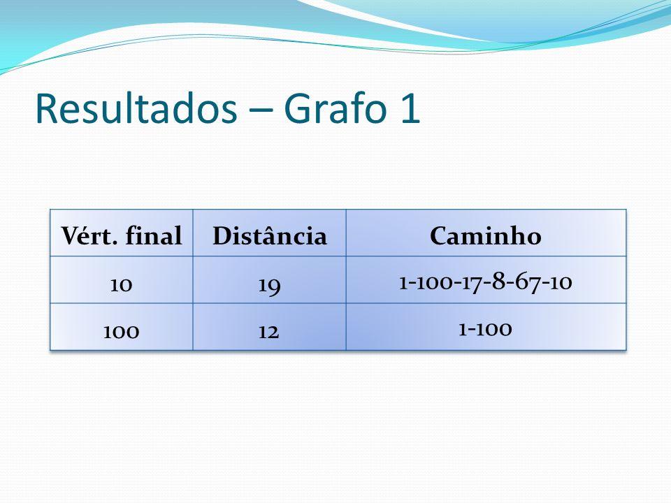 Resultados – Grafo 1 Vért. final Distância Caminho 10 19