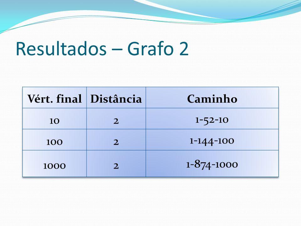Resultados – Grafo 2 Vért. final Distância Caminho 10 2 1-52-10 100