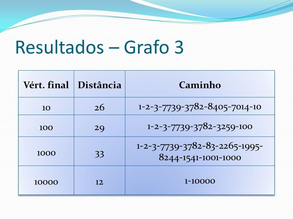 Resultados – Grafo 3 Vért. final Distância Caminho 10 26