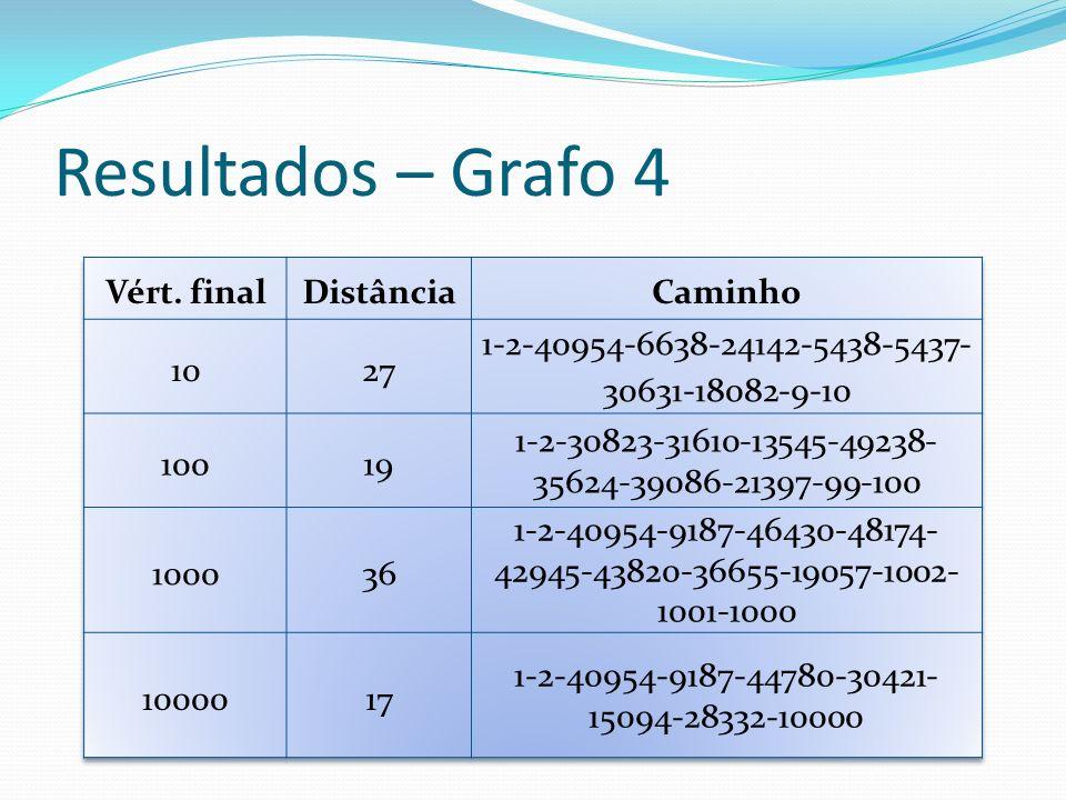 Resultados – Grafo 4 Vért. final Distância Caminho 10 27