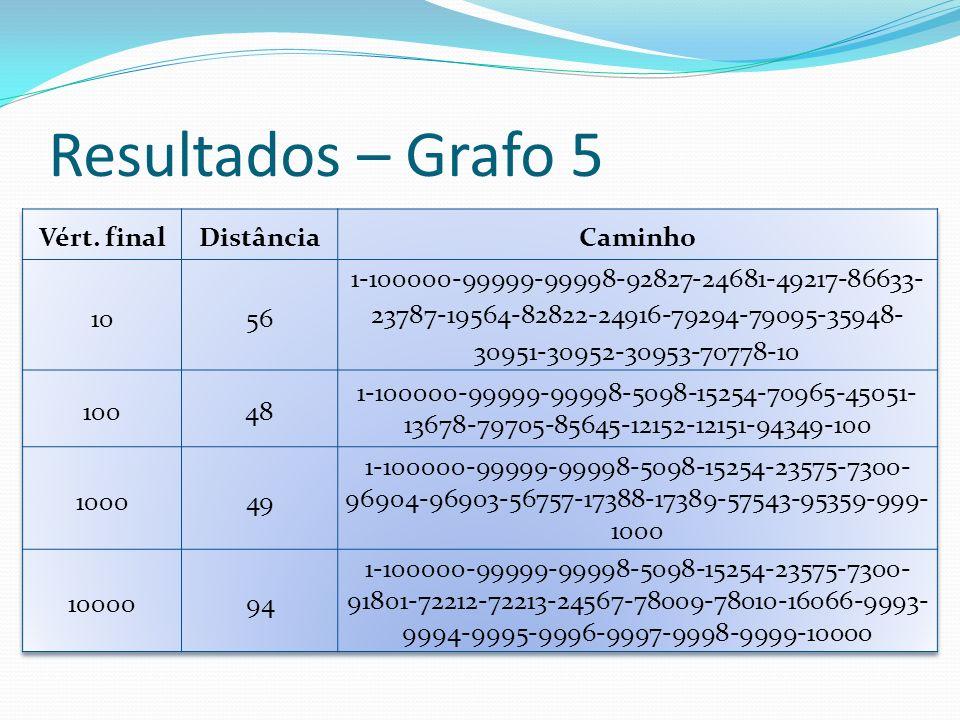 Resultados – Grafo 5 Vért. final Distância Caminho 10 56